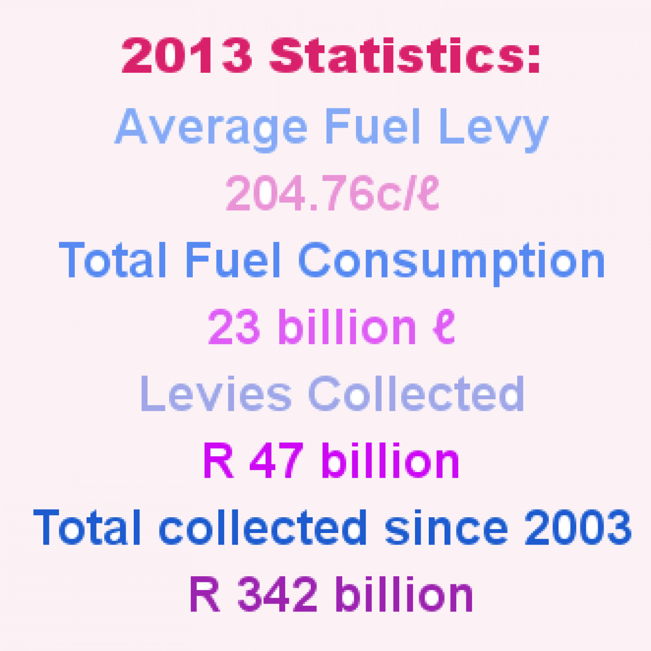 Fuel levy stats 2013