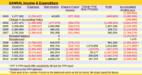 Sanral Income & Expenditure