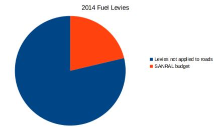 2014 Fuel levies expenditure