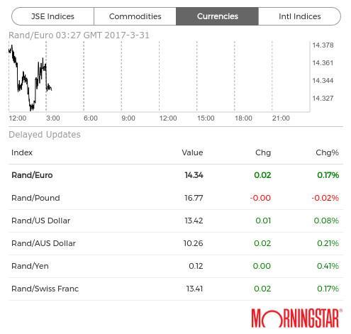 Rand exchange