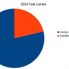 2014 Fuel levies expenditure
