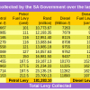 Fuel levies collected 2013